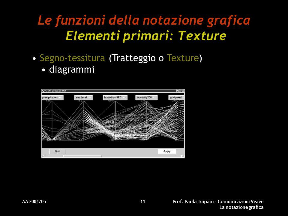 AA 2004/05Prof. Paola Trapani - Comunicazioni Visive La notazione grafica 11 Le funzioni della notazione grafica Elementi primari: Texture Segno-tessi