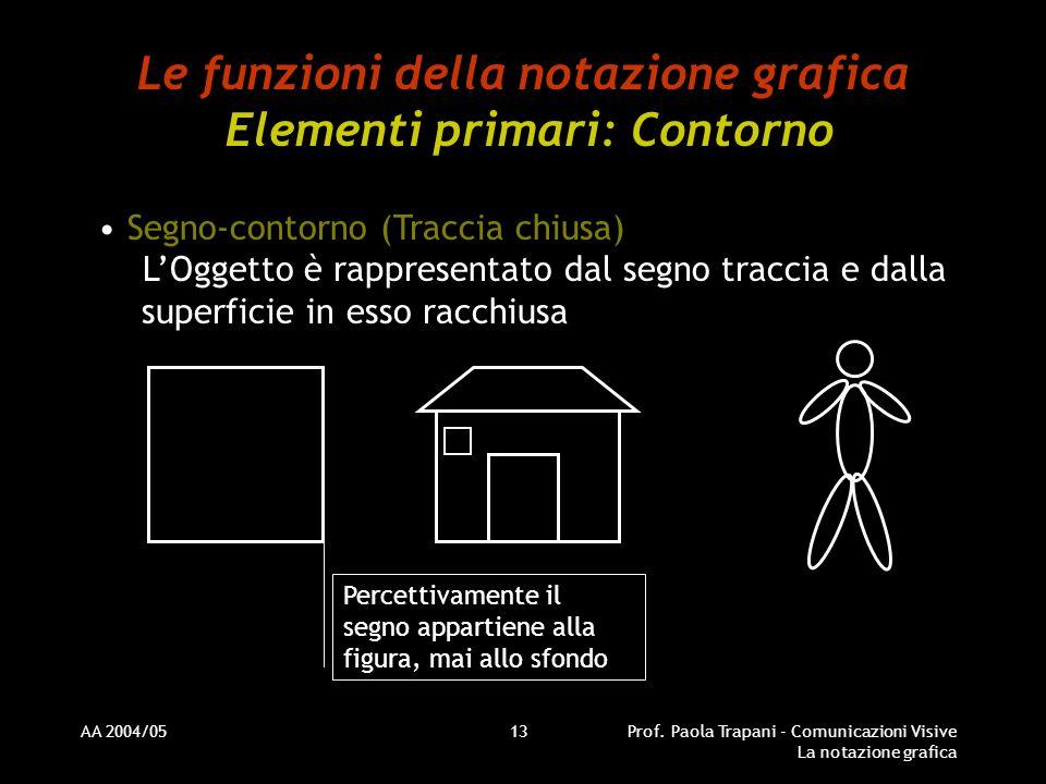 AA 2004/05Prof. Paola Trapani - Comunicazioni Visive La notazione grafica 13 Le funzioni della notazione grafica Elementi primari: Contorno Segno-cont