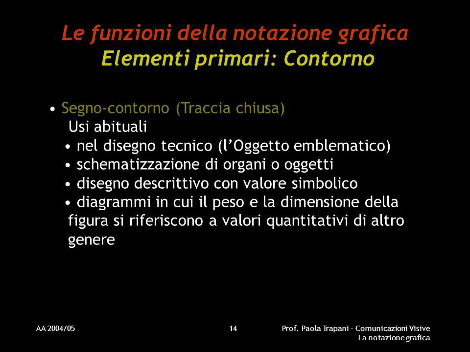 AA 2004/05Prof. Paola Trapani - Comunicazioni Visive La notazione grafica 14 Le funzioni della notazione grafica Elementi primari: Contorno Segno-cont