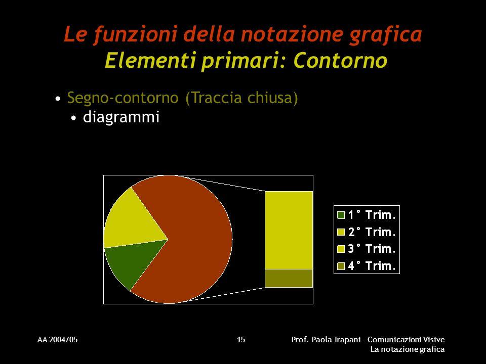 AA 2004/05Prof. Paola Trapani - Comunicazioni Visive La notazione grafica 15 Le funzioni della notazione grafica Elementi primari: Contorno Segno-cont