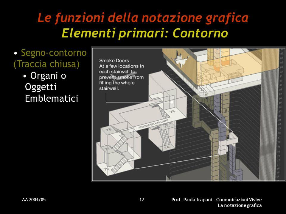 AA 2004/05Prof. Paola Trapani - Comunicazioni Visive La notazione grafica 17 Le funzioni della notazione grafica Elementi primari: Contorno Segno-cont