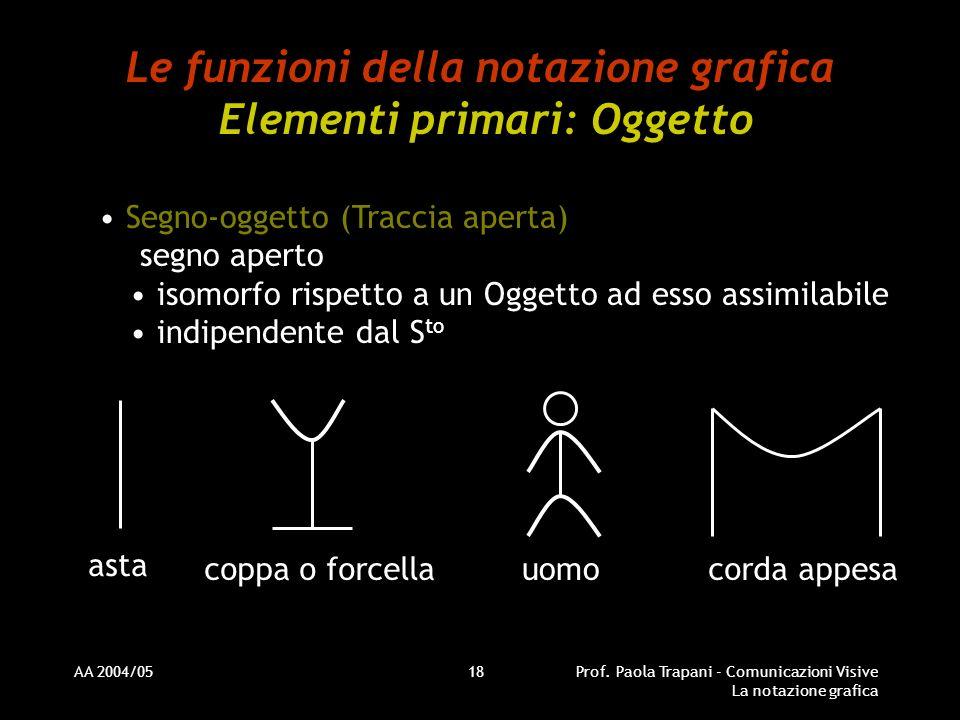 AA 2004/05Prof. Paola Trapani - Comunicazioni Visive La notazione grafica 18 Le funzioni della notazione grafica Elementi primari: Oggetto Segno-ogget