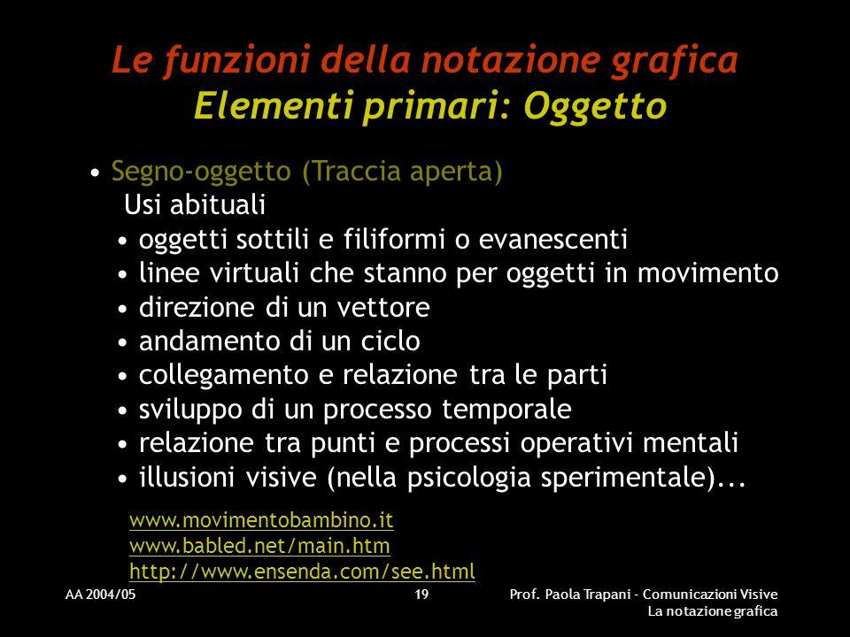 AA 2004/05Prof. Paola Trapani - Comunicazioni Visive La notazione grafica 19 Le funzioni della notazione grafica Elementi primari: Oggetto Segno-ogget