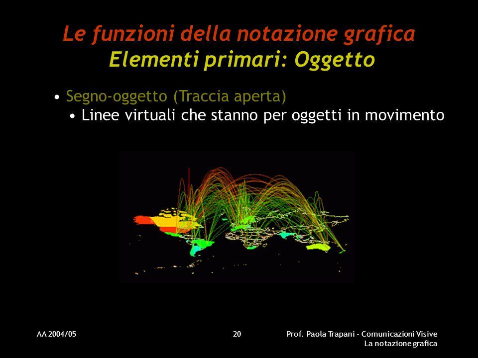 AA 2004/05Prof. Paola Trapani - Comunicazioni Visive La notazione grafica 20 Le funzioni della notazione grafica Elementi primari: Oggetto Segno-ogget