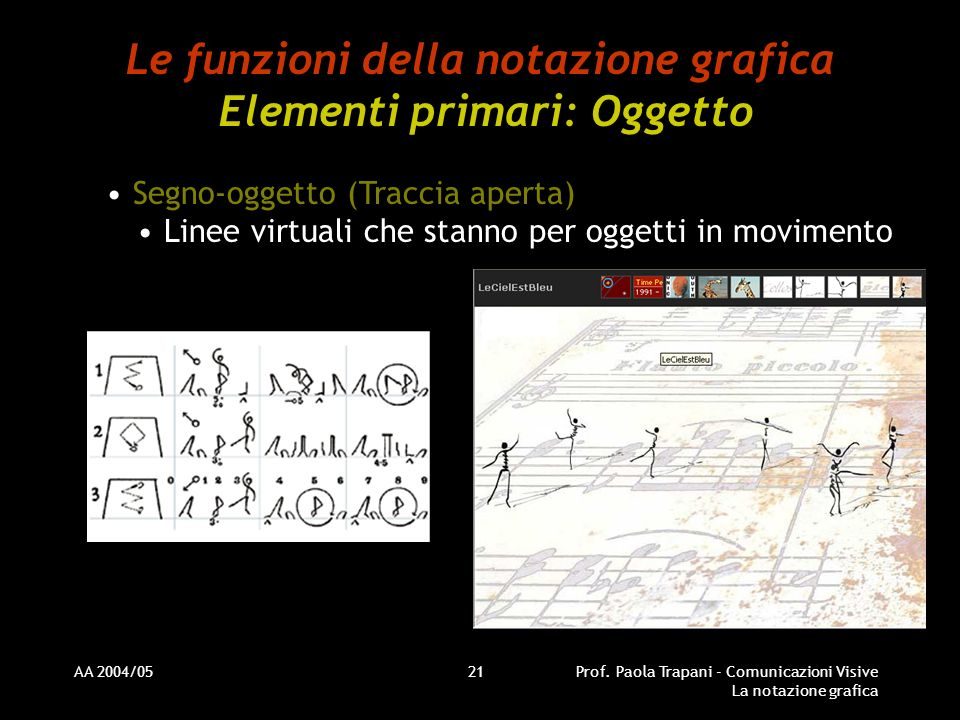 AA 2004/05Prof. Paola Trapani - Comunicazioni Visive La notazione grafica 21 Le funzioni della notazione grafica Elementi primari: Oggetto Segno-ogget
