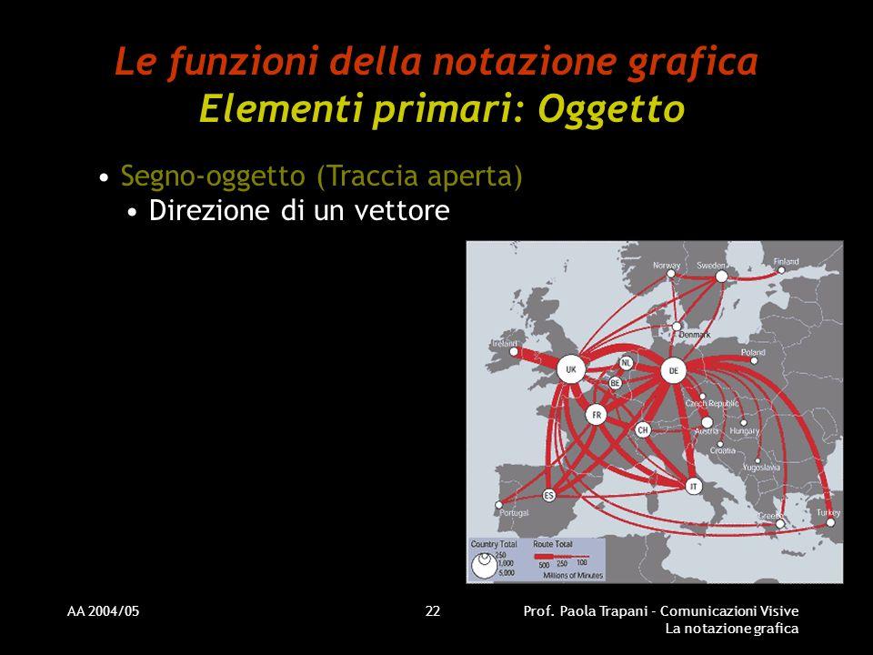 AA 2004/05Prof. Paola Trapani - Comunicazioni Visive La notazione grafica 22 Le funzioni della notazione grafica Elementi primari: Oggetto Segno-ogget