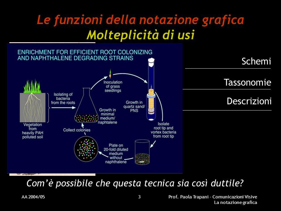 AA 2004/05Prof. Paola Trapani - Comunicazioni Visive La notazione grafica 3 Le funzioni della notazione grafica Molteplicità di usi Comè possibile che