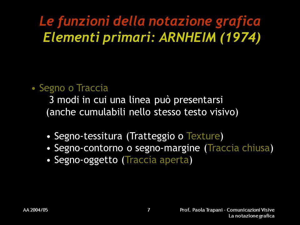 AA 2004/05Prof. Paola Trapani - Comunicazioni Visive La notazione grafica 7 Le funzioni della notazione grafica Elementi primari: ARNHEIM (1974) Segno
