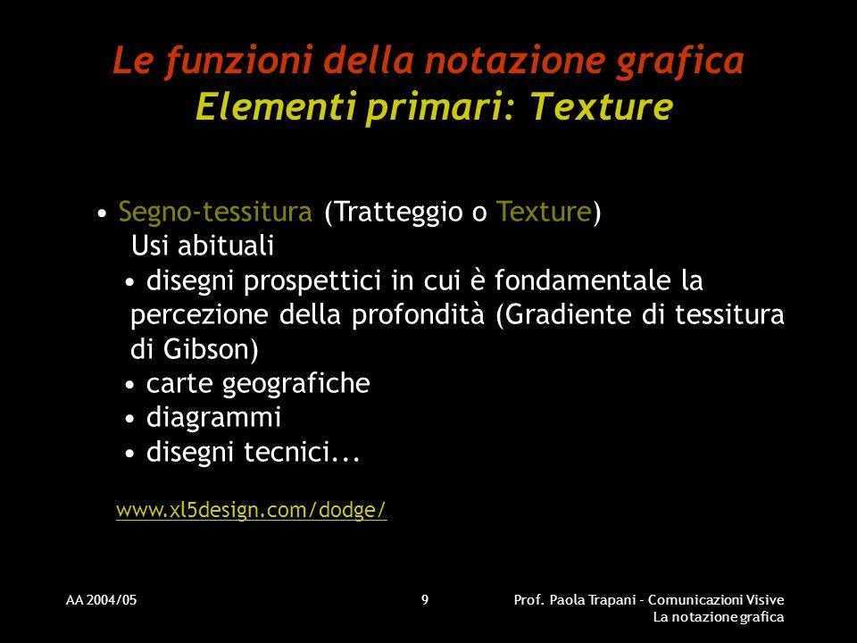 AA 2004/05Prof. Paola Trapani - Comunicazioni Visive La notazione grafica 9 Le funzioni della notazione grafica Elementi primari: Texture Segno-tessit