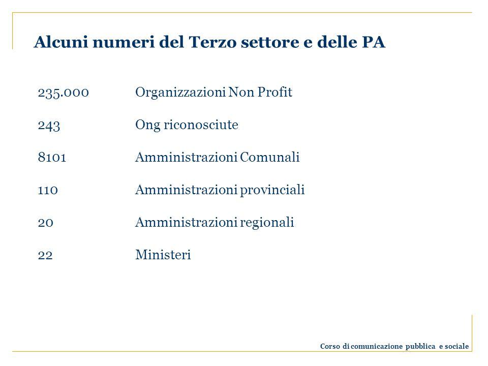 Alcuni numeri del Terzo settore e delle PA Corso di comunicazione pubblica e sociale 235.000Organizzazioni Non Profit 243Ong riconosciute 8101 Amminis
