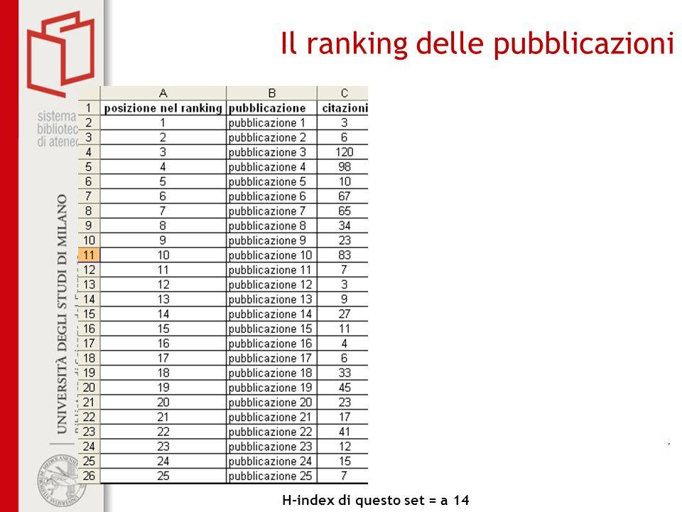 Biblioteca di Scienze del Farmaco Biblioteca di Farmacologia e Medicina Sperimentale Il ranking delle pubblicazioni H-index di questo set = a 14