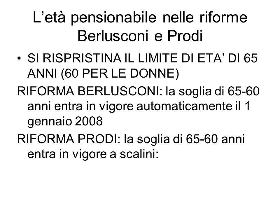 Letà pensionabile nelle riforme Berlusconi e Prodi SI RISPRISTINA IL LIMITE DI ETA DI 65 ANNI (60 PER LE DONNE) RIFORMA BERLUSCONI: la soglia di 65-60