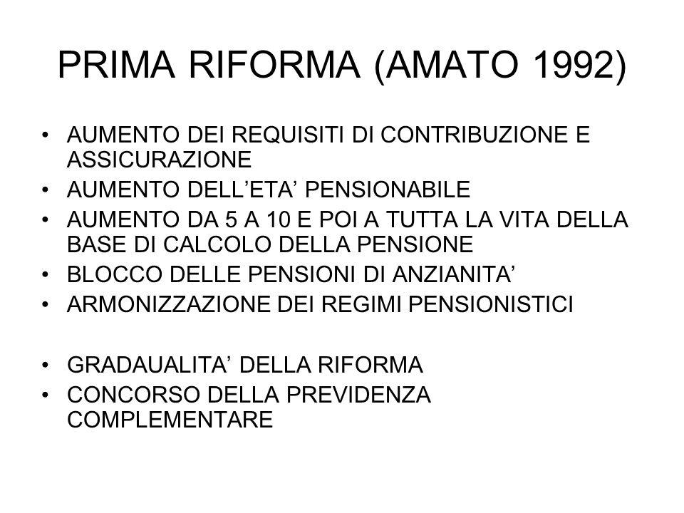 PRIMA RIFORMA (AMATO 1992) AUMENTO DEI REQUISITI DI CONTRIBUZIONE E ASSICURAZIONE AUMENTO DELLETA PENSIONABILE AUMENTO DA 5 A 10 E POI A TUTTA LA VITA