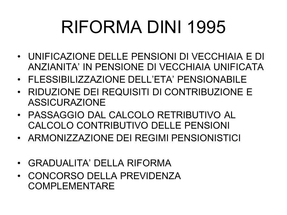 RIFORMA DINI 1995 UNIFICAZIONE DELLE PENSIONI DI VECCHIAIA E DI ANZIANITA IN PENSIONE DI VECCHIAIA UNIFICATA FLESSIBILIZZAZIONE DELLETA PENSIONABILE R