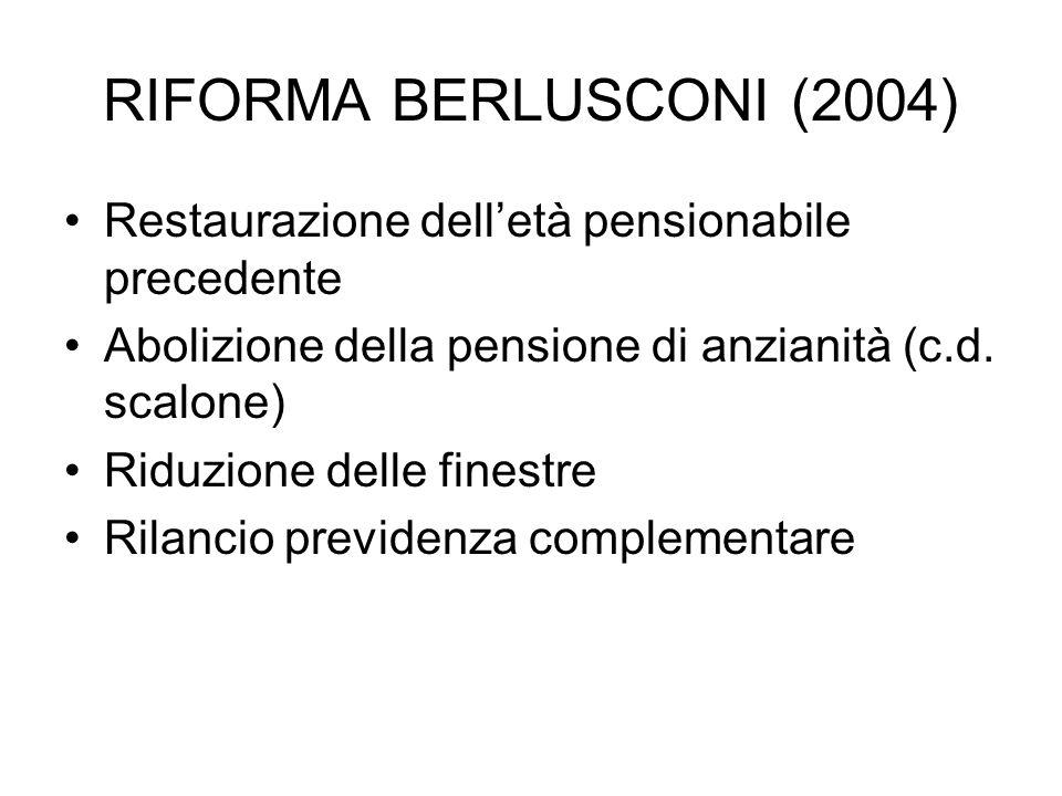 RIFORMA BERLUSCONI (2004) Restaurazione delletà pensionabile precedente Abolizione della pensione di anzianità (c.d. scalone) Riduzione delle finestre