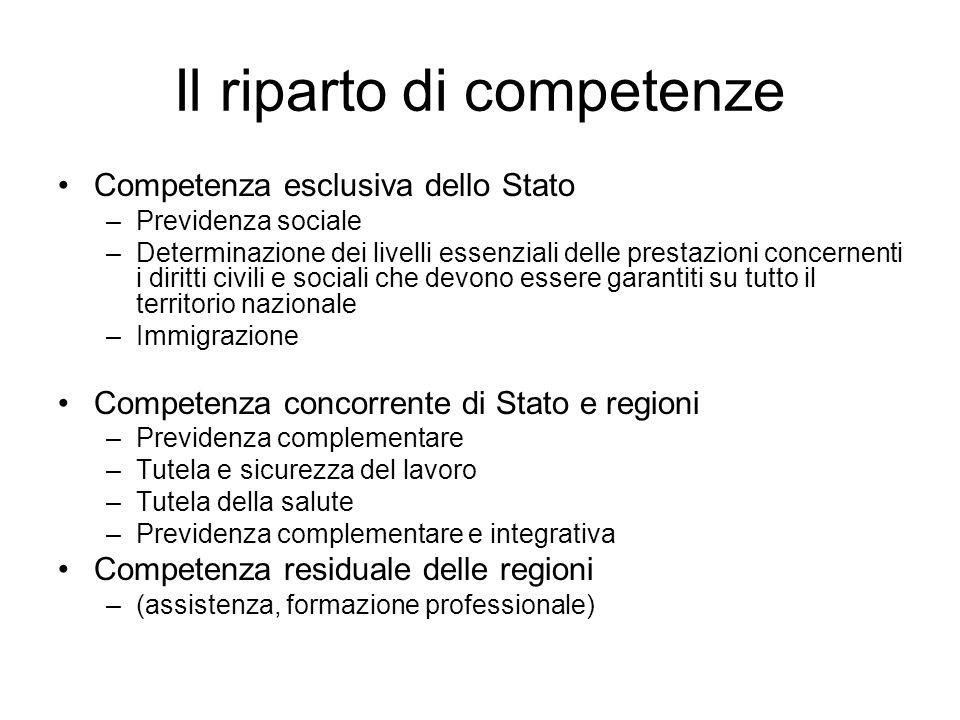 Il riparto di competenze Competenza esclusiva dello Stato –Previdenza sociale –Determinazione dei livelli essenziali delle prestazioni concernenti i d