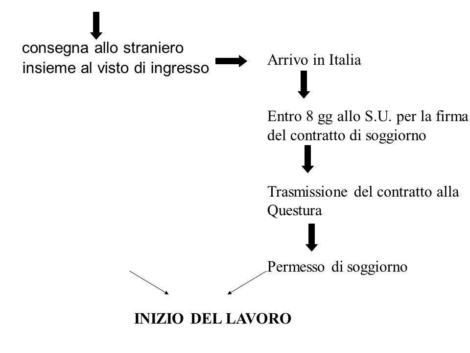 consegna allo straniero insieme al visto di ingresso Arrivo in Italia Entro 8 gg allo S.U. per la firma del contratto di soggiorno Trasmissione del co