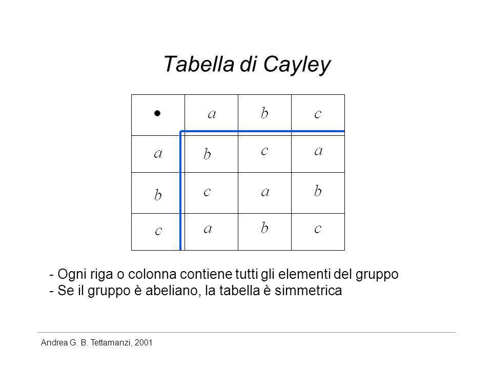 Andrea G. B. Tettamanzi, 2001 Tabella di Cayley - Ogni riga o colonna contiene tutti gli elementi del gruppo - Se il gruppo è abeliano, la tabella è s