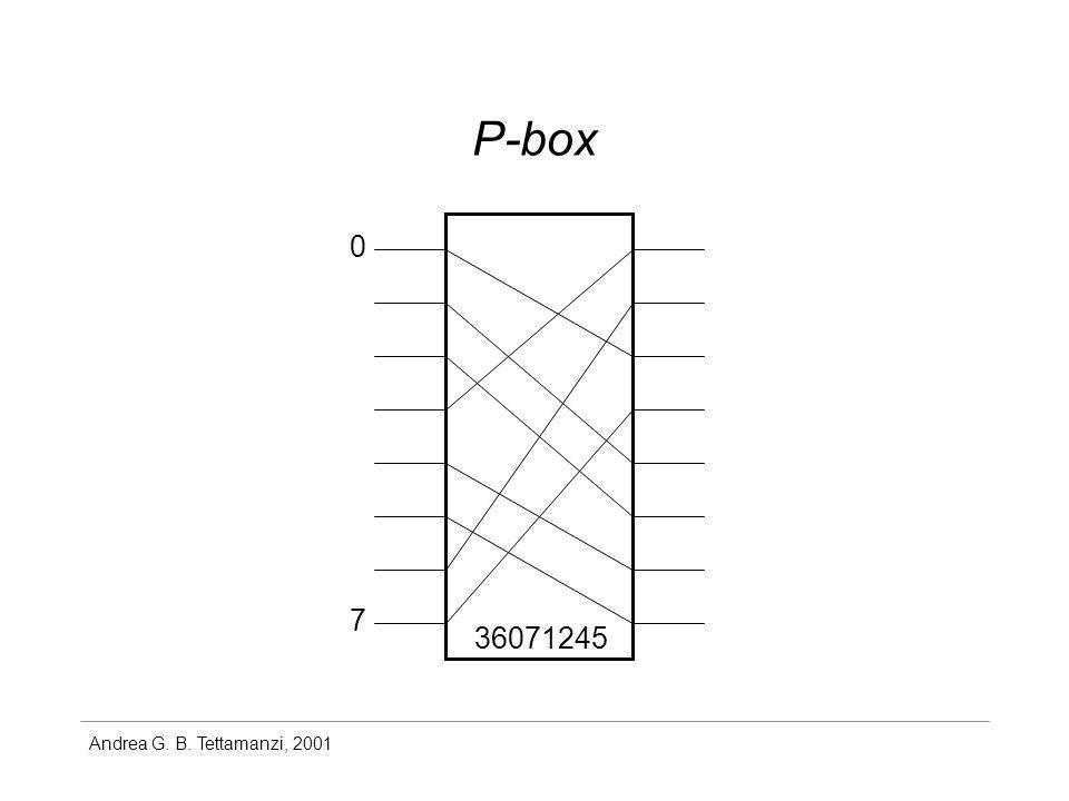 Andrea G. B. Tettamanzi, 2001 P-box 36071245 0 7
