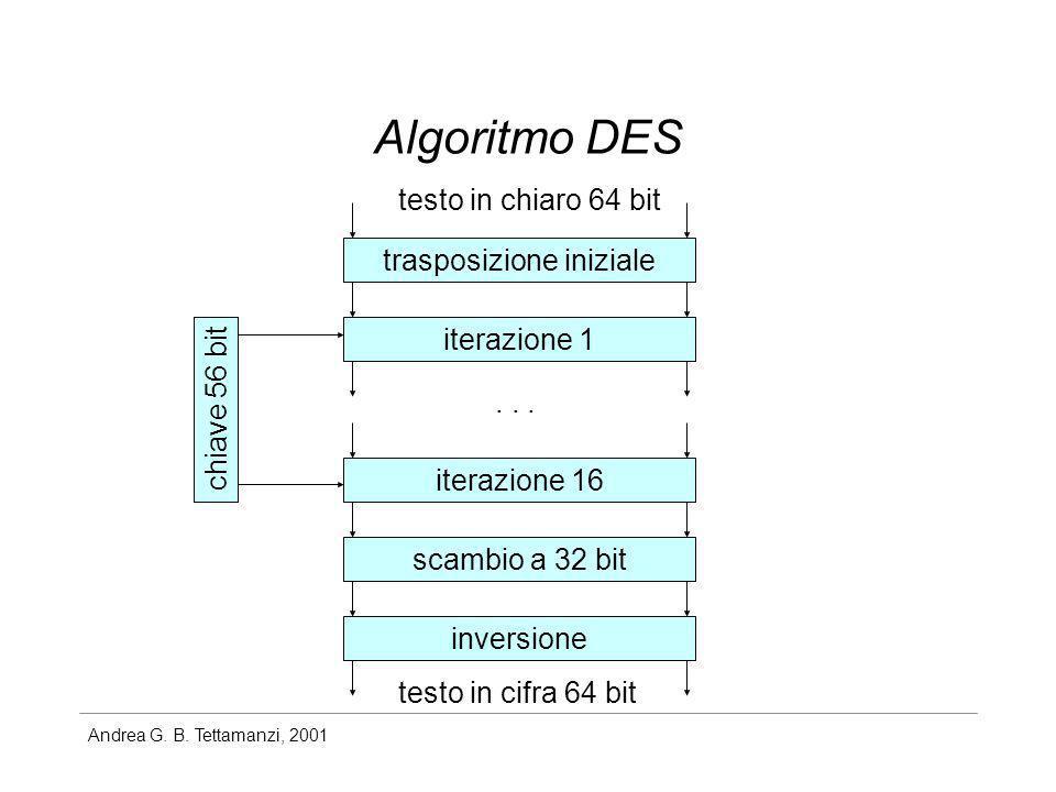 Andrea G. B. Tettamanzi, 2001 Algoritmo DES testo in chiaro 64 bit trasposizione iniziale inversione scambio a 32 bit iterazione 16 iterazione 1... te