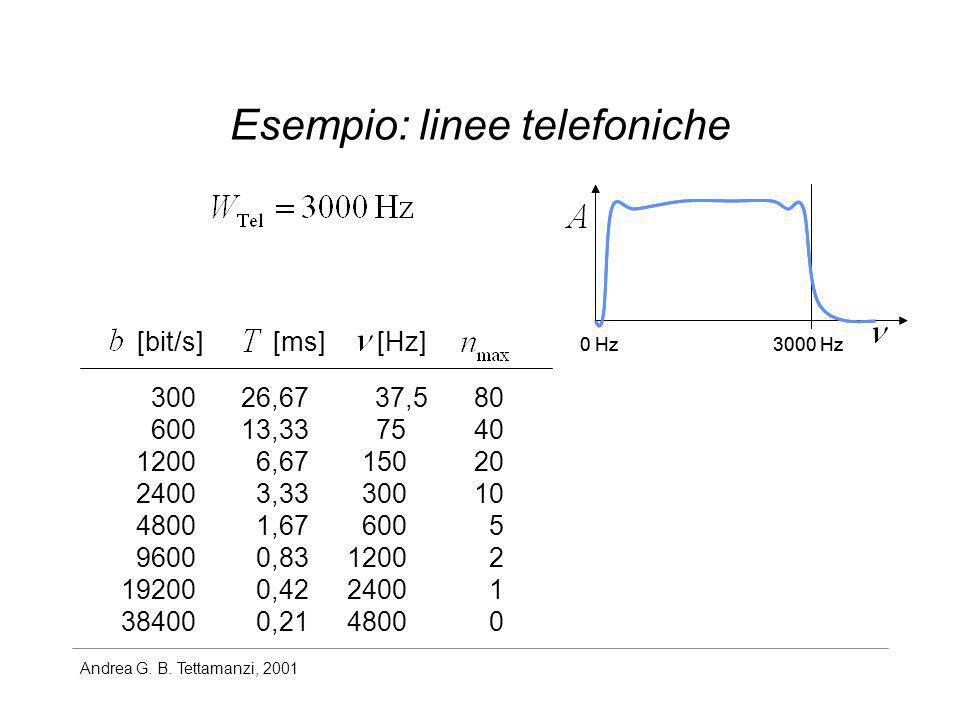 Andrea G. B. Tettamanzi, 2001 Esempio: linee telefoniche 3000 Hz0 Hz 300 600 1200 2400 4800 9600 19200 38400 26,67 13,33 6,67 3,33 1,67 0,83 0,42 0,21