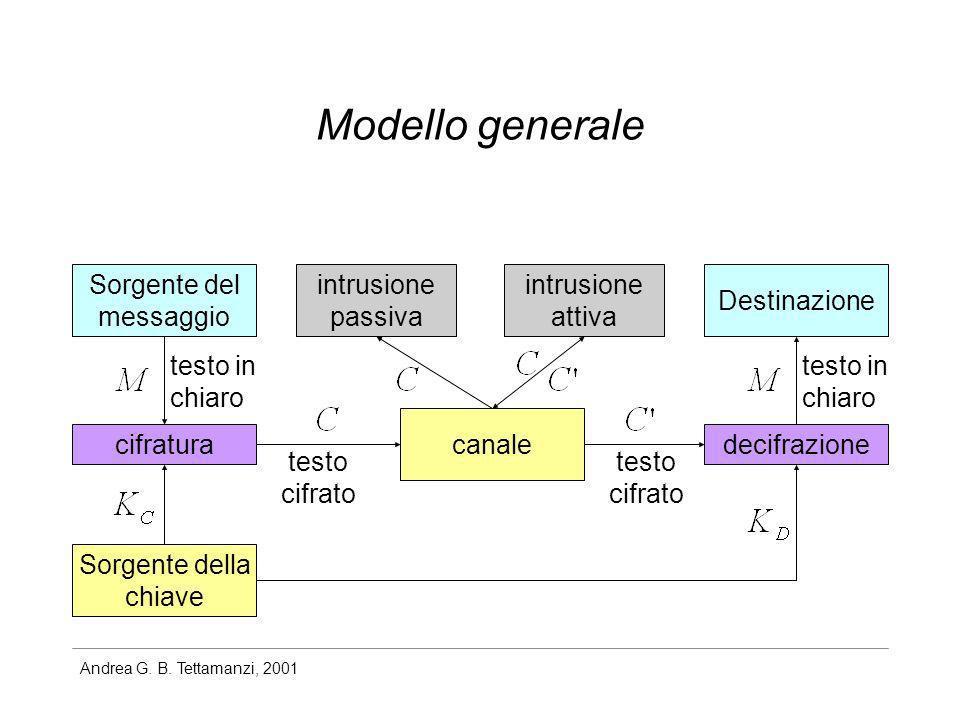 Andrea G. B. Tettamanzi, 2001 Modello generale Sorgente del messaggio Destinazione Sorgente della chiave cifraturadecifrazione intrusione passiva test