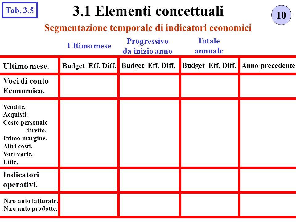 Segmentazione temporale di indicatori economici 10 3.1 Elementi concettuali Tab. 3.5 Ultimo mese Totale annuale Ultimo mese. Budget Eff. Diff. Progres
