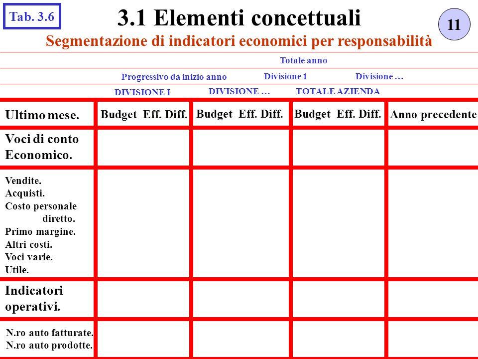 Segmentazione di indicatori economici per responsabilità 11 3.1 Elementi concettuali Tab. 3.6 DIVISIONE I TOTALE AZIENDA Ultimo mese. Budget Eff. Diff