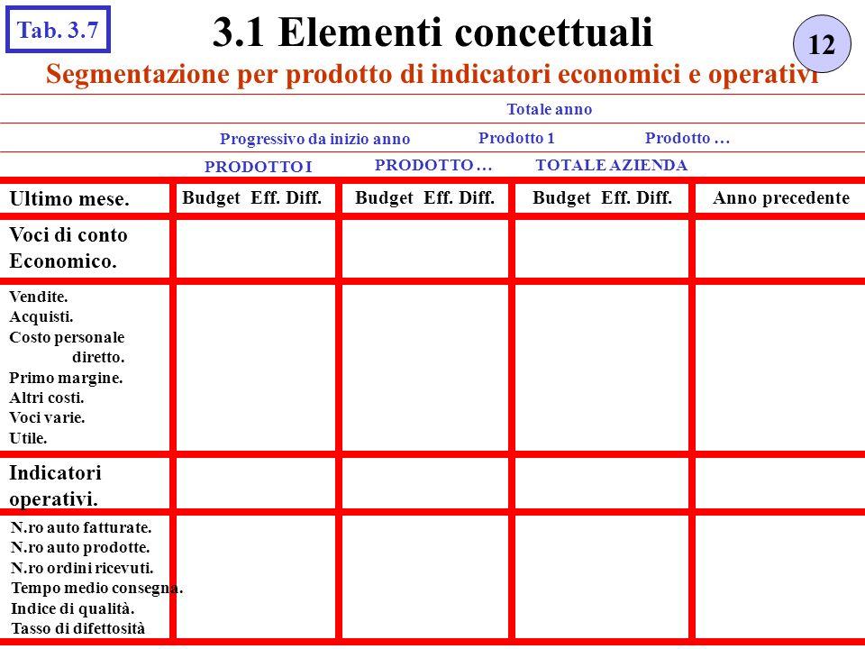 Segmentazione per prodotto di indicatori economici e operativi 12 3.1 Elementi concettuali Tab. 3.7 PRODOTTO I TOTALE AZIENDA Ultimo mese. Budget Eff.