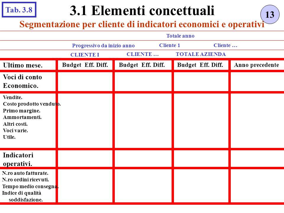 Segmentazione per cliente di indicatori economici e operativi 13 3.1 Elementi concettuali Tab. 3.8 CLIENTE I TOTALE AZIENDA Ultimo mese. Budget Eff. D