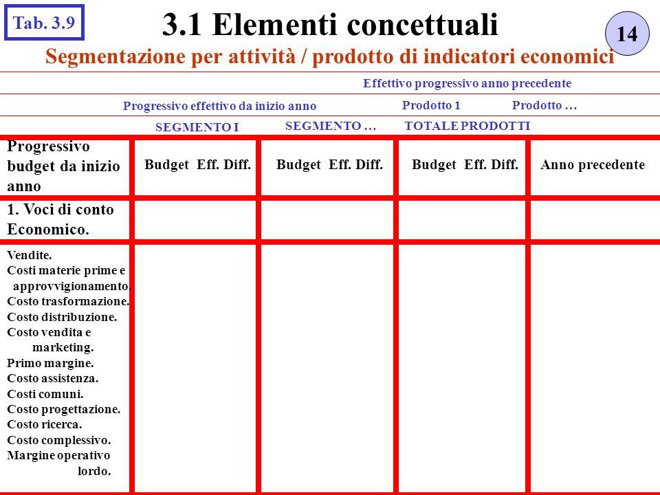 Segmentazione per attività / prodotto di indicatori economici 14 3.1 Elementi concettuali Tab. 3.9 SEGMENTO I TOTALE PRODOTTI Progressivo budget da in