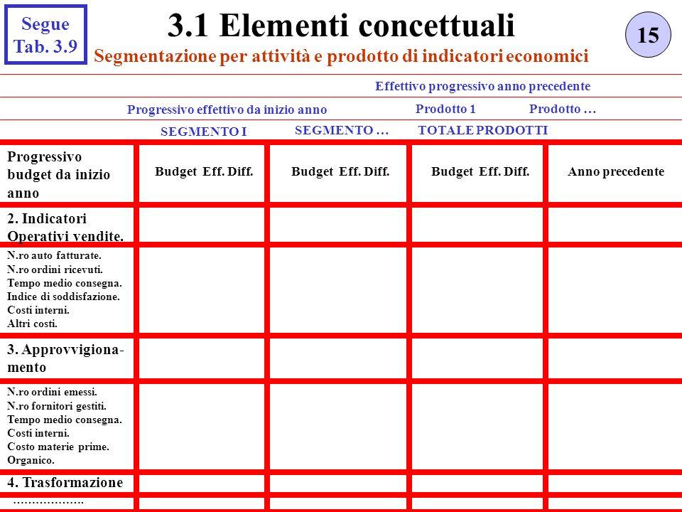Segmentazione per attività e prodotto di indicatori economici 15 3.1 Elementi concettuali SEGMENTO I TOTALE PRODOTTI Progressivo budget da inizio anno Budget Eff.
