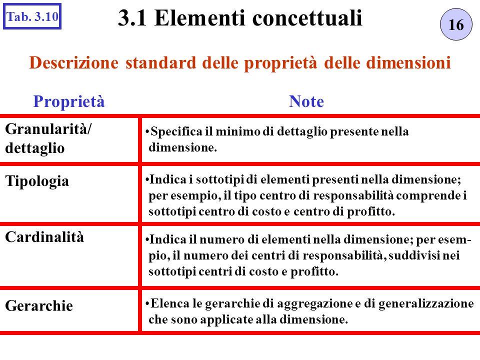 Indica il numero di elementi nella dimensione; per esem- pio, il numero dei centri di responsabilità, suddivisi nei sottotipi centri di costo e profitto.
