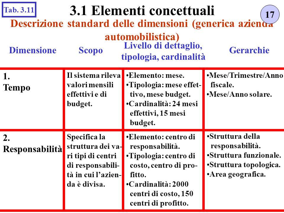 Descrizione standard delle dimensioni (generica azienda automobilistica) 17 3.1 Elementi concettuali Tab. 3.11 Scopo Livello di dettaglio, tipologia,
