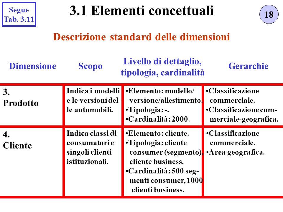 Descrizione standard delle dimensioni 18 3.1 Elementi concettuali Scopo Livello di dettaglio, tipologia, cardinalità Gerarchie 3. Prodotto Indica i mo