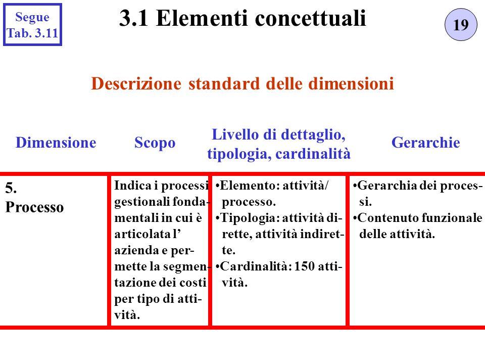Descrizione standard delle dimensioni 19 3.1 Elementi concettuali Scopo Livello di dettaglio, tipologia, cardinalità GerarchieDimensione Segue Tab.