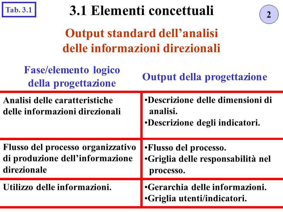 Gerarchia delle informazioni. Griglia utenti/indicatori. 3.1 Elementi concettuali Output standard dellanalisi delle informazioni direzionali Tab. 3.1