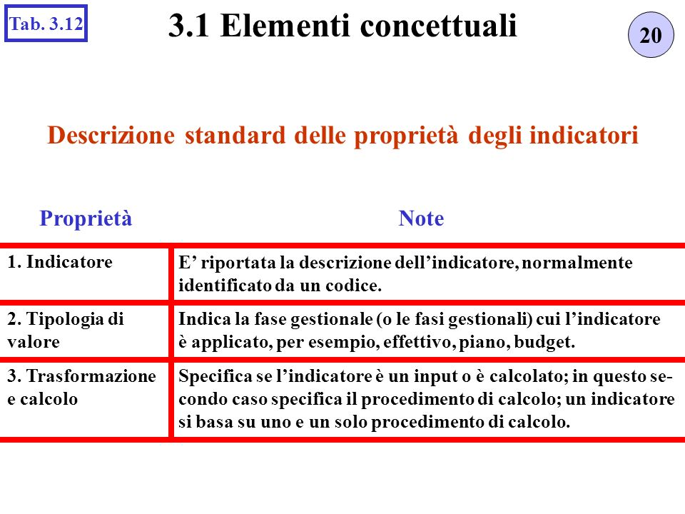 Specifica se lindicatore è un input o è calcolato; in questo se- condo caso specifica il procedimento di calcolo; un indicatore si basa su uno e un so