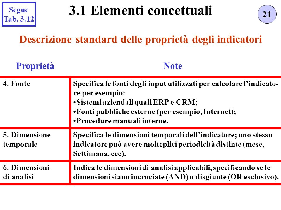 Indica le dimensioni di analisi applicabili, specificando se le dimensioni siano incrociate (AND) o disgiunte (OR esclusivo). Specifica le fonti degli