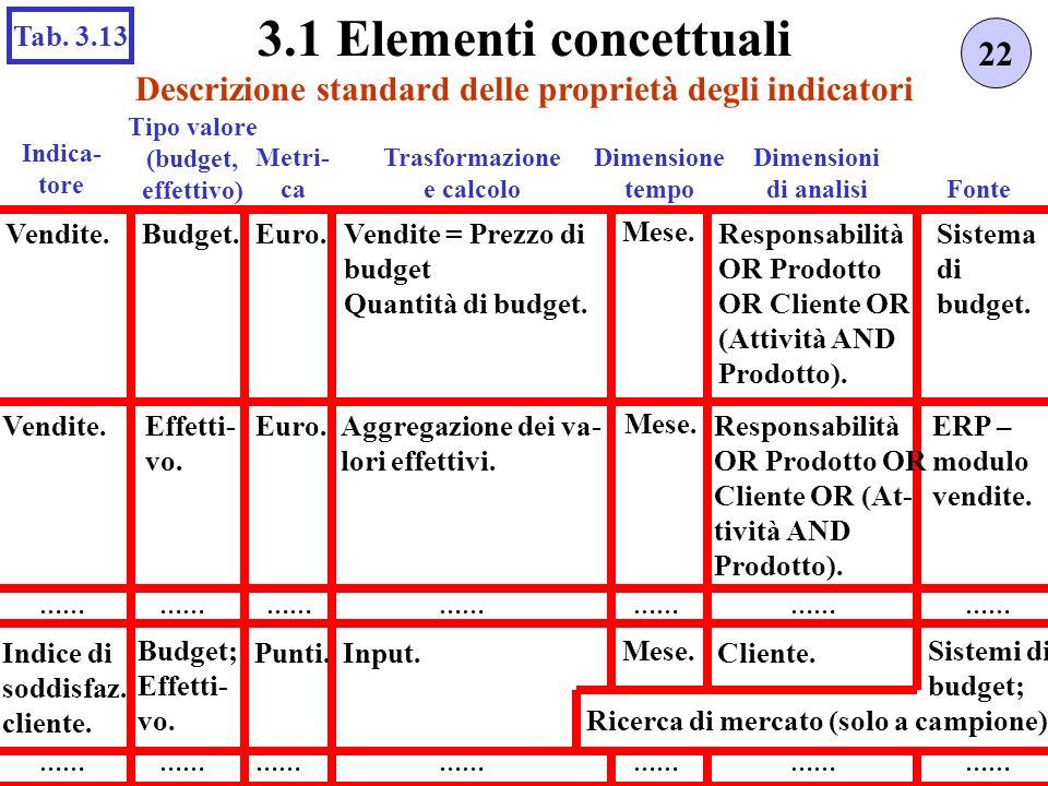 Descrizione standard delle proprietà degli indicatori 22 3.1 Elementi concettuali Tab. 3.13 Tipo valore (budget, effettivo) Metri- ca Trasformazione e