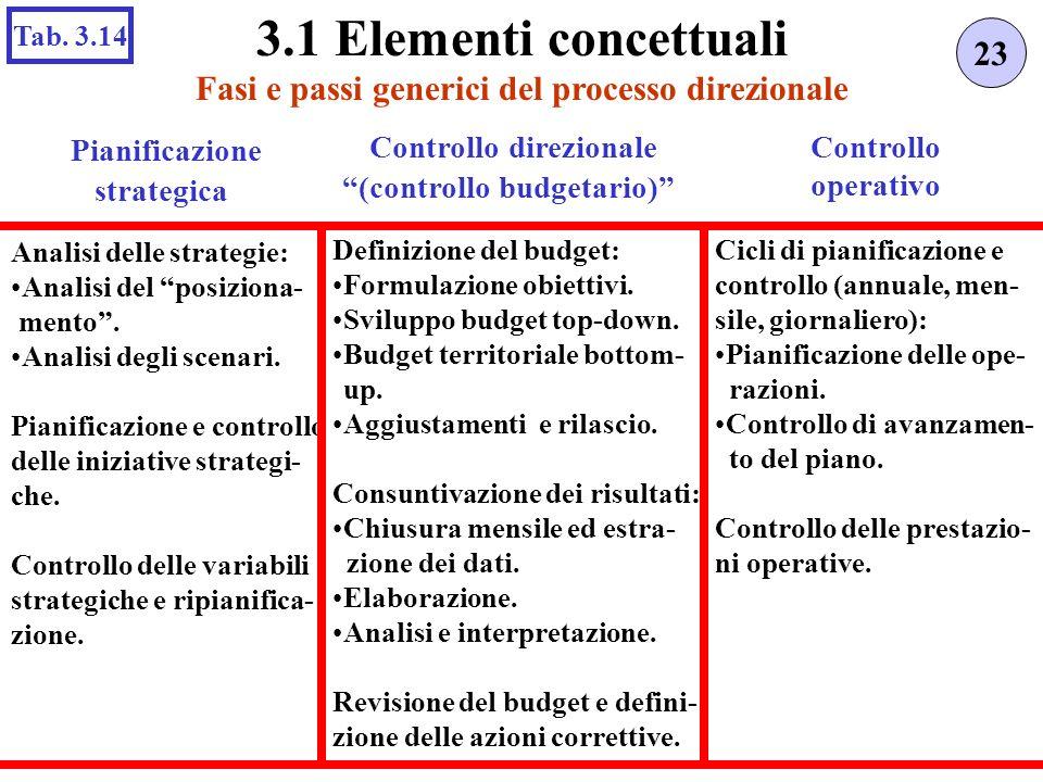 Fasi e passi generici del processo direzionale 23 3.1 Elementi concettuali Tab. 3.14 Pianificazione strategica Analisi delle strategie: Analisi del po