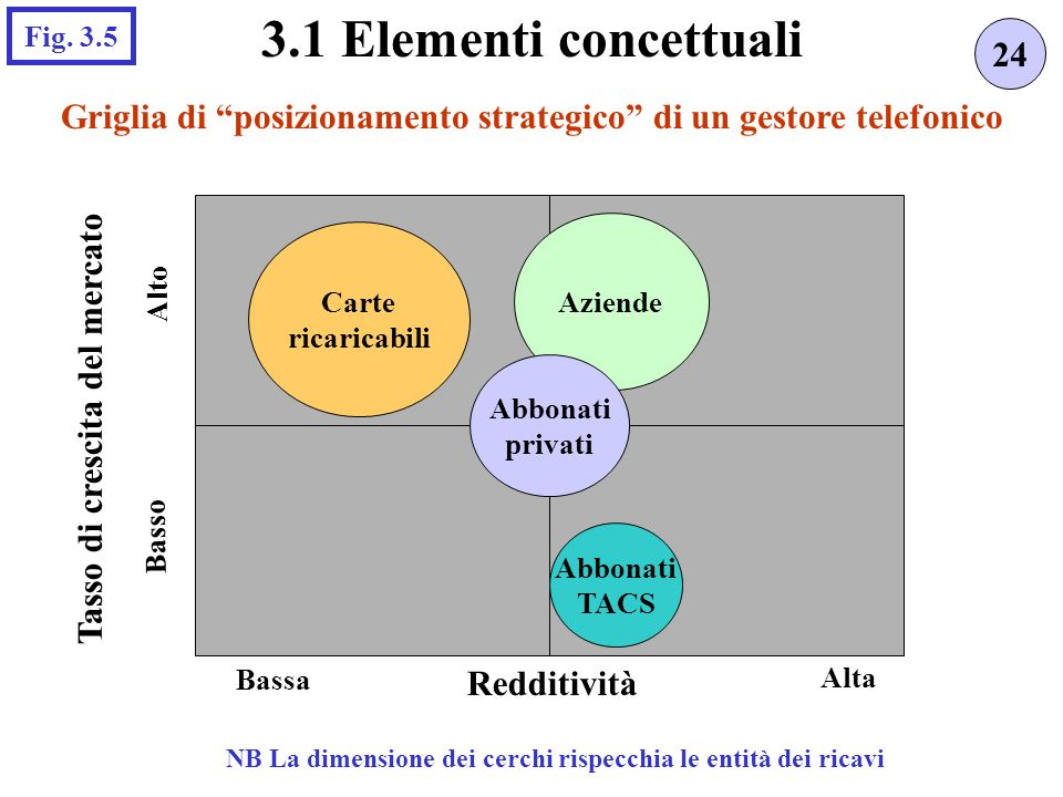 Griglia di posizionamento strategico di un gestore telefonico 24 3.1 Elementi concettuali Fig. 3.5 Carte ricaricabili Aziende Abbonati TACS Basso Alto