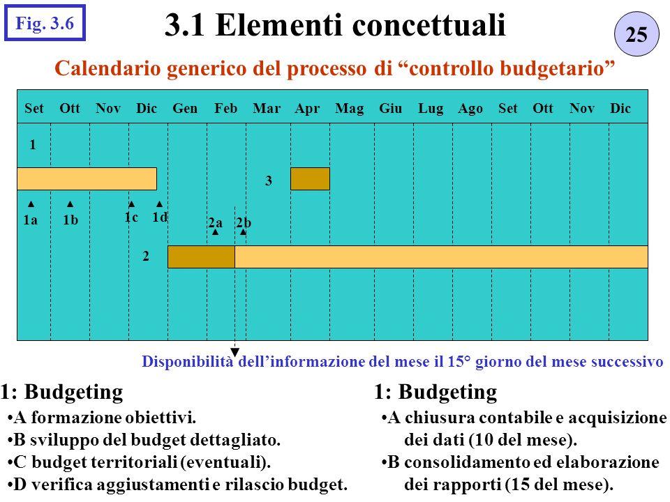 Calendario generico del processo di controllo budgetario 25 3.1 Elementi concettuali Fig.