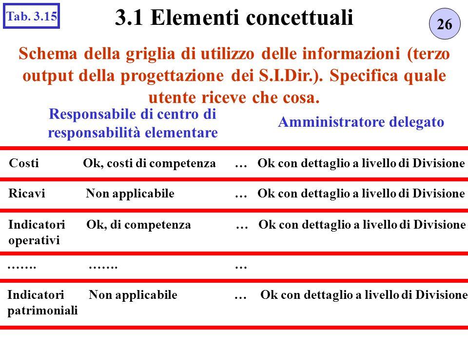 Schema della griglia di utilizzo delle informazioni (terzo output della progettazione dei S.I.Dir.). Specifica quale utente riceve che cosa. 26 3.1 El