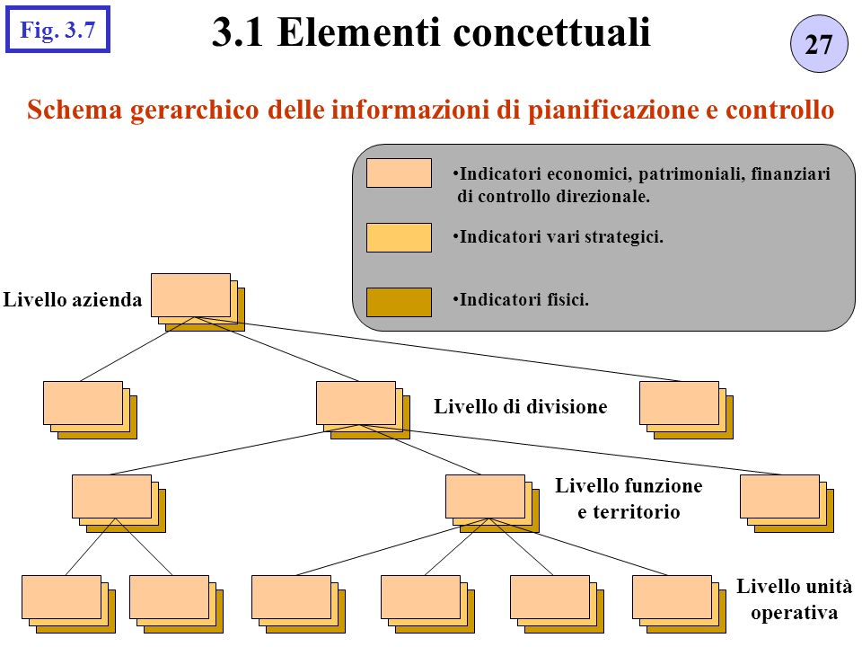 Schema gerarchico delle informazioni di pianificazione e controllo 27 3.1 Elementi concettuali Fig. 3.7 Indicatori economici, patrimoniali, finanziari