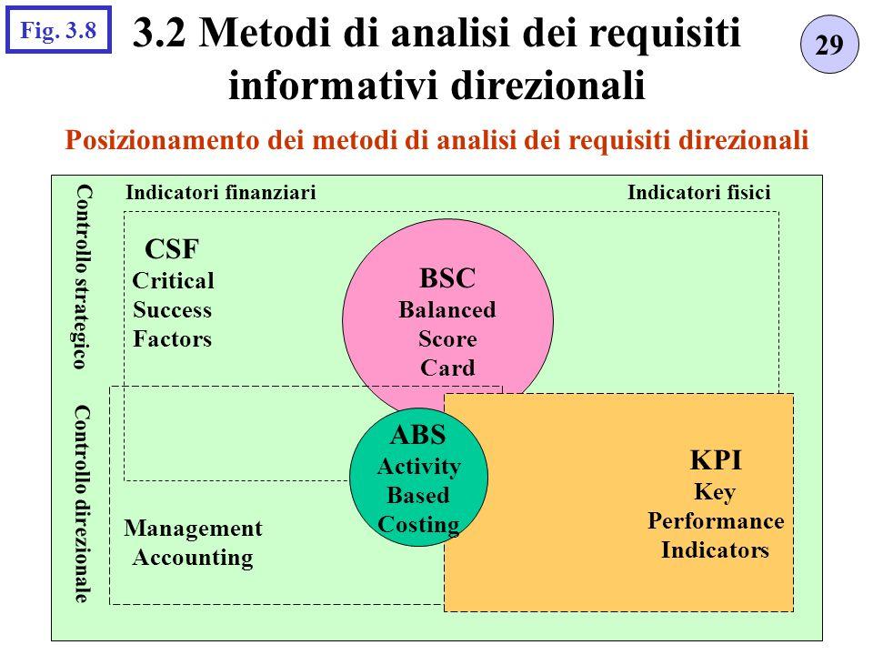 BSC Balanced Score Card Posizionamento dei metodi di analisi dei requisiti direzionali 29 3.2 Metodi di analisi dei requisiti informativi direzionali Fig.