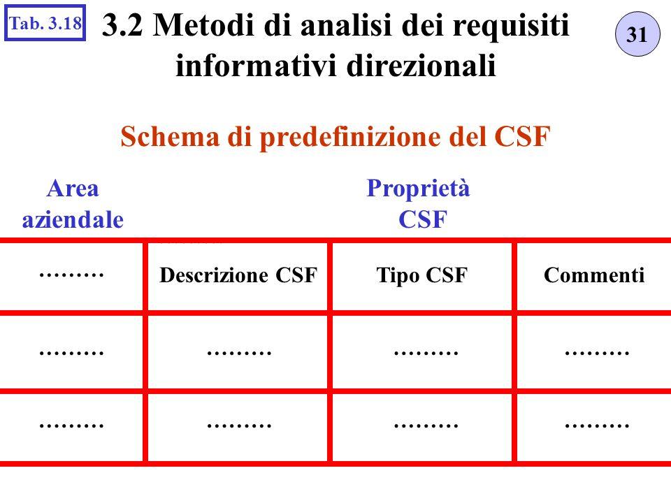 Schema di predefinizione del CSF 31 3.2 Metodi di analisi dei requisiti informativi direzionali Tab. 3.18 ……… Area aziendale Proprietà CSF ……… Descriz