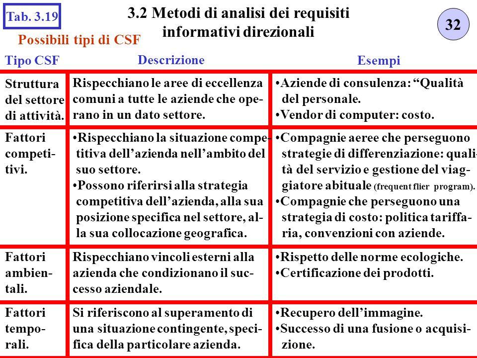 Possibili tipi di CSF 32 3.2 Metodi di analisi dei requisiti informativi direzionali Tab.