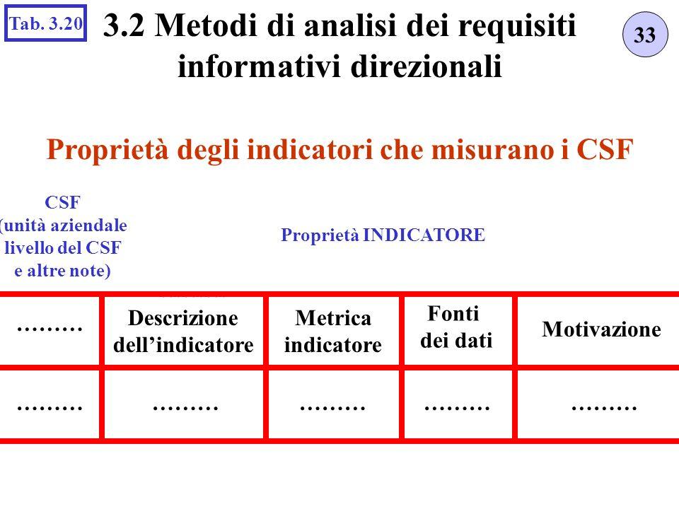 Proprietà degli indicatori che misurano i CSF 33 3.2 Metodi di analisi dei requisiti informativi direzionali Tab. 3.20 ……… CSF (unità aziendale livell