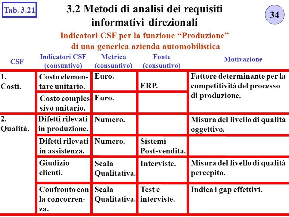 Indicatori CSF per la funzione Produzione di una generica azienda automobilistica 34 3.2 Metodi di analisi dei requisiti informativi direzionali Tab.